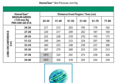 Pressure Chart HemaClear Medium Green